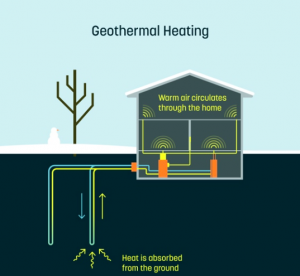 Geothermie-System