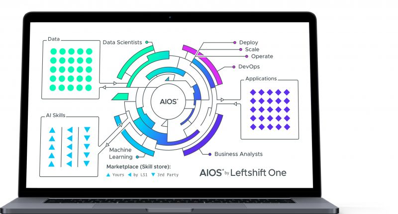 AIOS, BearingPoint, Autria, Leftshift, One, IT-Support